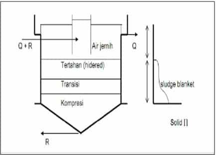 Pengendapan pada final clarifier untuk proses lumpur aktif