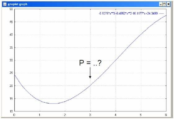 Penyelesaian Interpolasi Polinomial