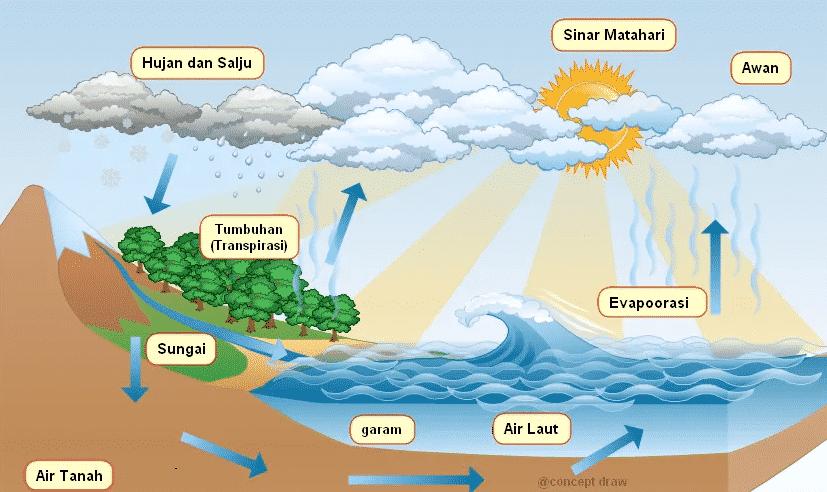 Perubahan-Iklim-Global