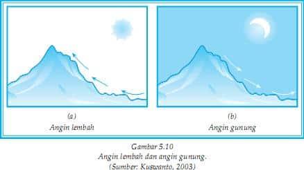 Proses-Terjadinya-Angin-Gunung-dan-Angin-Lembah