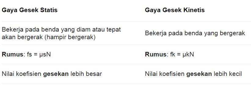 Rumus-Gaya-Gesek