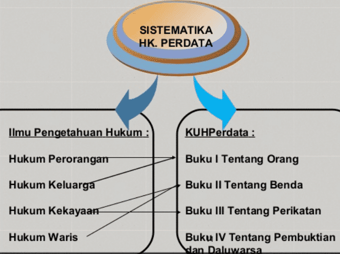 Contoh Hukum Perdata Pengertian Materi Sejarah Ruang Lingkup
