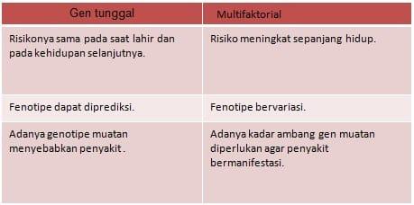 Tabel heritabilitas gen tunggal dan gangguan multifaktorial