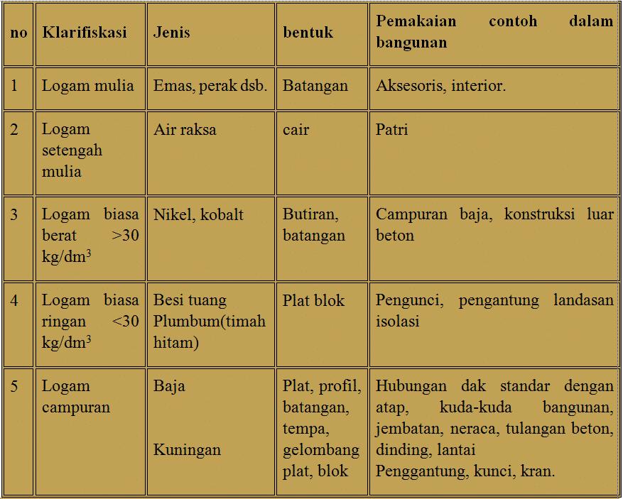 Table-jenis-dan-klasifikasi-logam