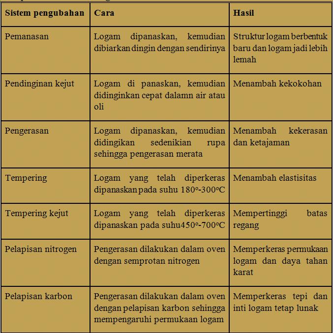 Table-perubahan-struktur-logam