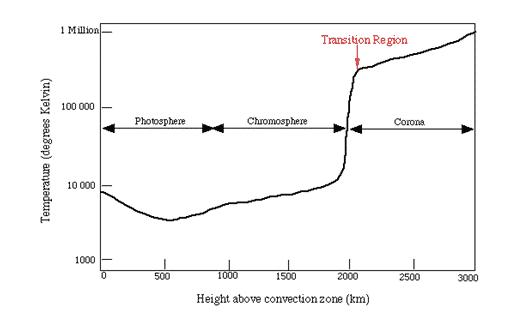 struktur-matahai