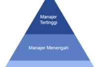 tingkatan-manajemen