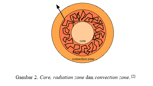 struktur-matahari
