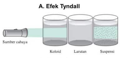 Efek-Tyndall
