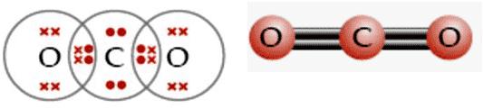 Ikatan-kovalen-rangkap-dua-pada-molekul-CO2