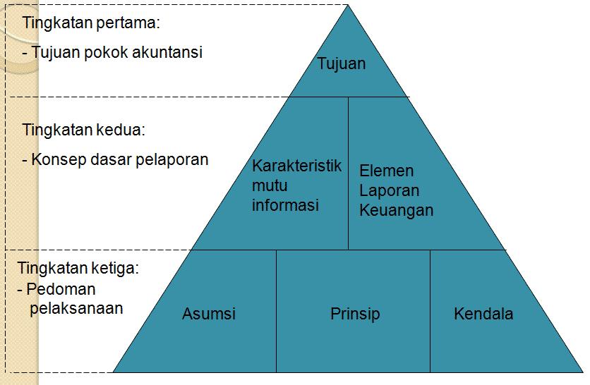 Kerangka-Teori-Akuntansi