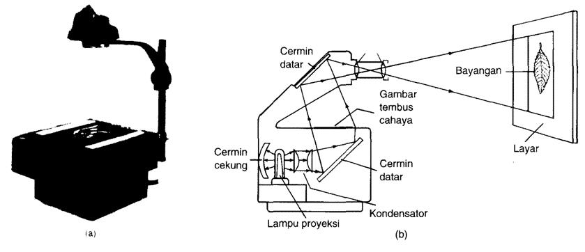 Overhead proyektor