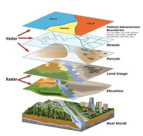 Pemanfaatan GIS dalam perencanaan bidang pertanian