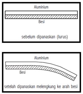 Prinsip-Kerja-Bimetal