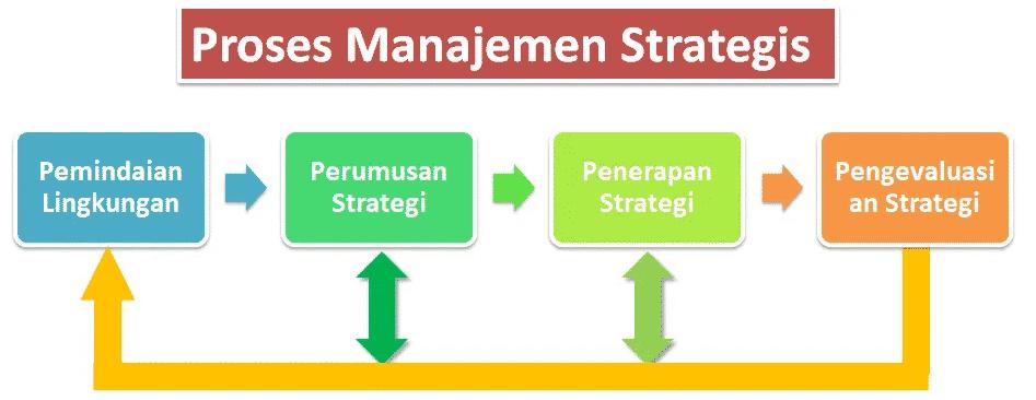 Proses-Manajemen-Strategi