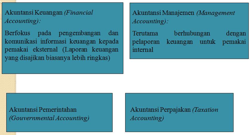 Ruang-Lingkup-Akuntansi
