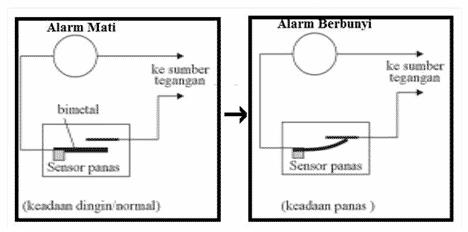 Sensor-Panas-Otomatis-Pada-Alarm-Kebakaran