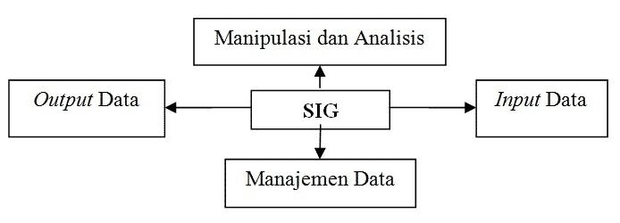 Subsistem-SIG