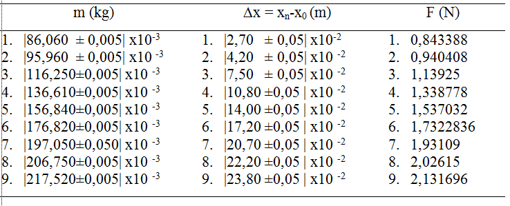 Tabel-hubungan-pertambahan-panjang