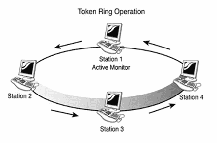 Topologi-Token-Passing
