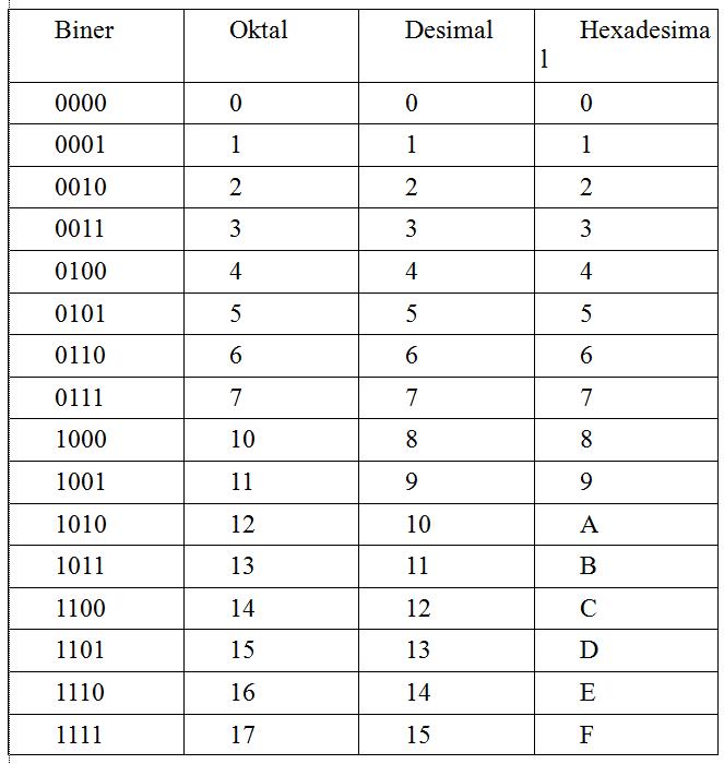 empat-jenis-bilangan