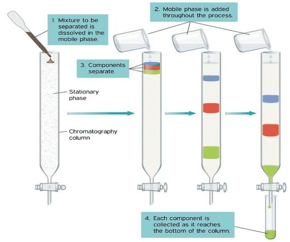 kromatografi-cair-Vakum