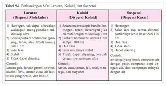sifat-larutan- koloid-dan-suspensi