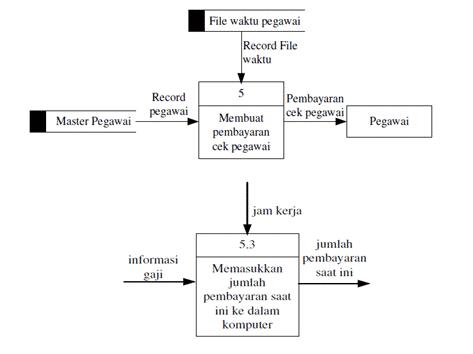 Dua-diagram-alir-data
