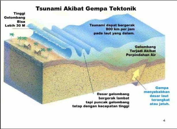 Gempa-bumi-yang-berpusat-di-bawah-laut