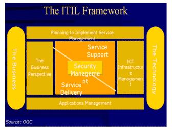 Tujuh-Set-ITIL