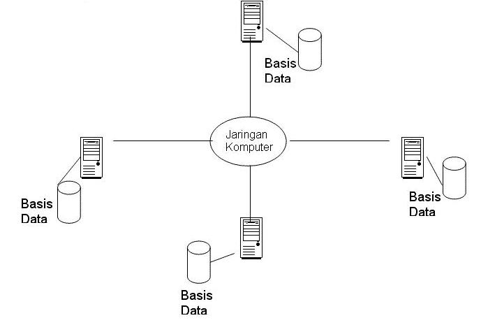Basisdata-Terdistribusi