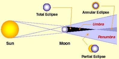 Bayangan-bayangan-bulan-sebagai-penyebab-gerhana-matahari