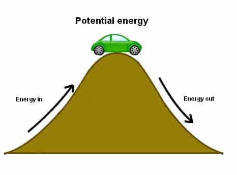 Energi-Potensial