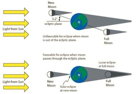 Kemiringan-orbit-bulan