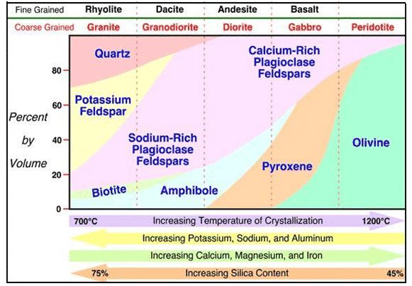 Klasifikasi-Batuan-Beku