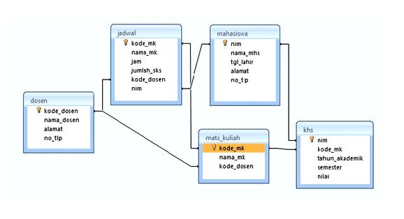 Contoh-Database