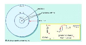 Model-atom-Bohr