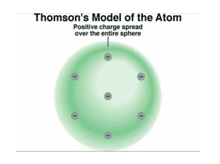 Model-atom-Thomson