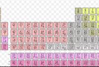 Pengertian Unsur Kimia
